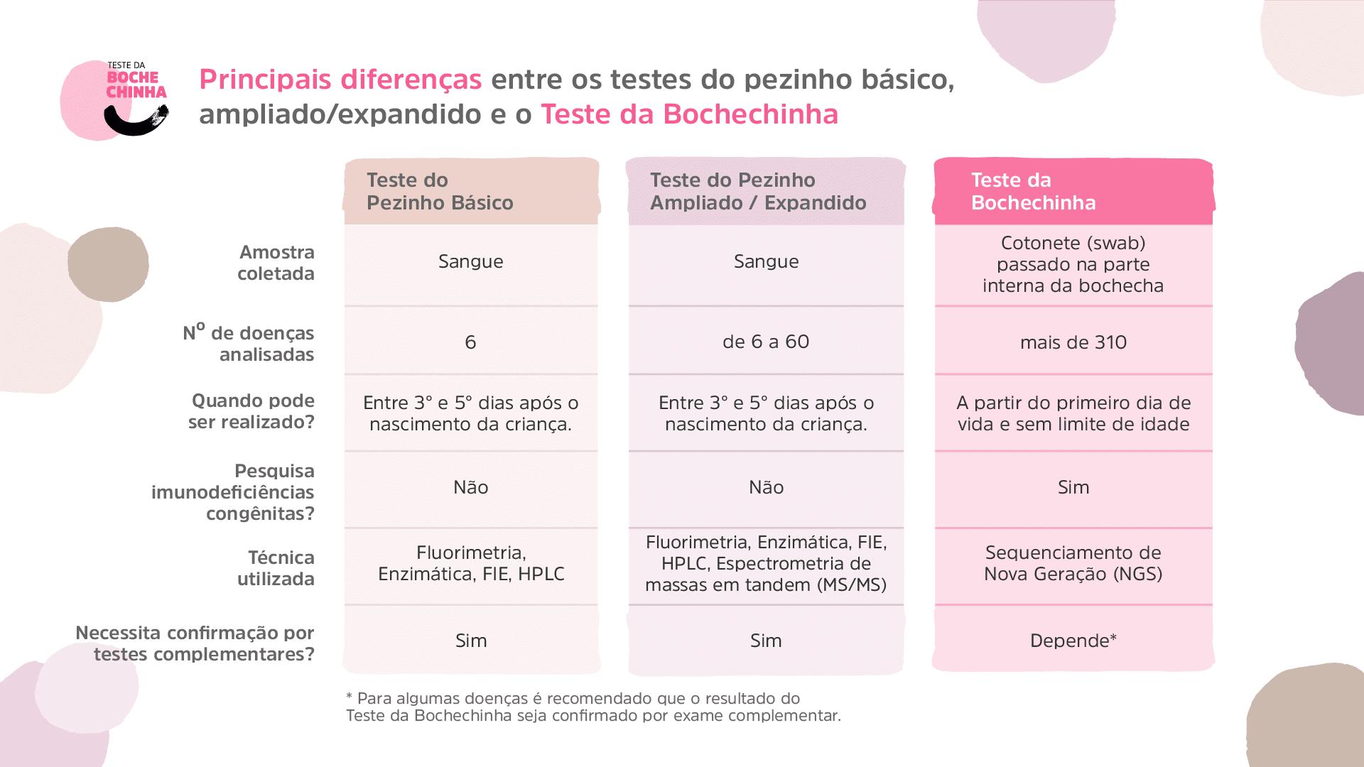 O Teste da Bochechinha, que analisa o DNA do bebê para identificar mais de 310 doenças, é o teste de triagem neonatal mais completo realizado no Brasil.