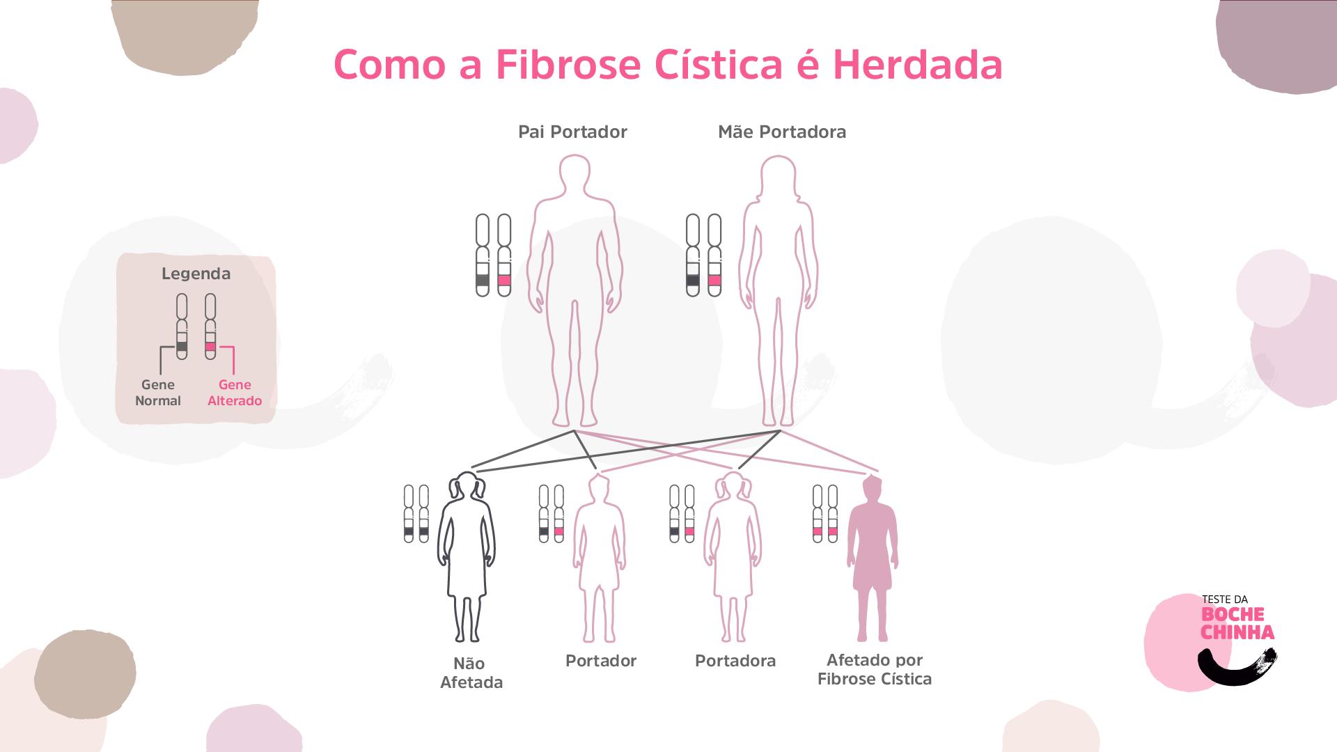 A fibrose cística é uma doença genética causada por alterações nas duas cópias do gene CFTR, que fornece as instruções para produzir a proteína CFTR.