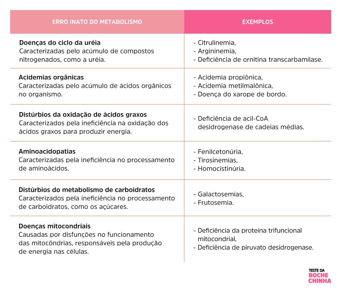 Erros Inatos do Metabolismo_ Teste da Bochechinha - Tabela